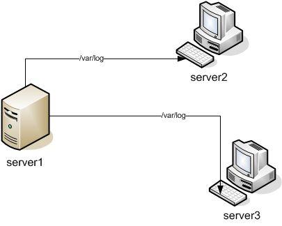 NFS diagram