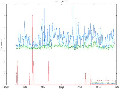 Timeline Plots with GNUPlot | KrazyWorks